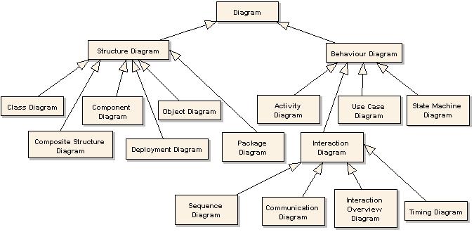 Unified Modeling Language  Uml Diagrams