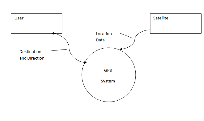 Steph 2011  Context Diagram For Gps System  Pg 83