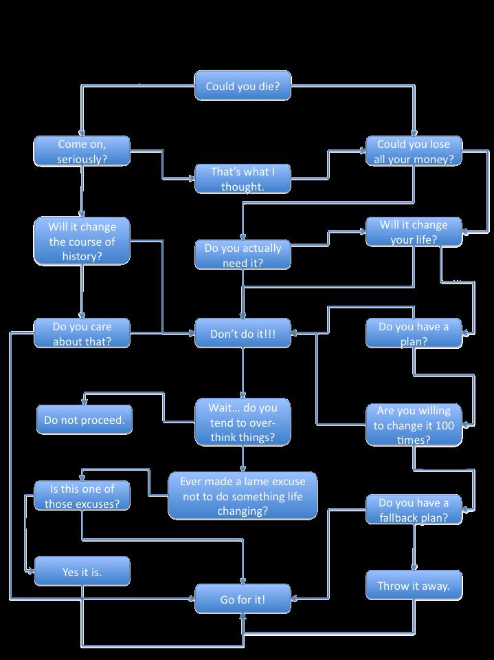 essay explaining process decision making