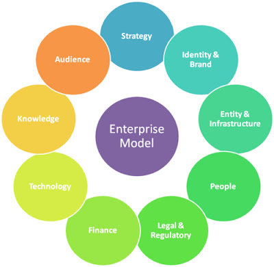 Enterprise Model Diagram. Model elements include Strategy, Identity & Brand, Entity & Infrastructure, People, Legal & Regulatory, Finance, Technology, Knowledge, and Audience.