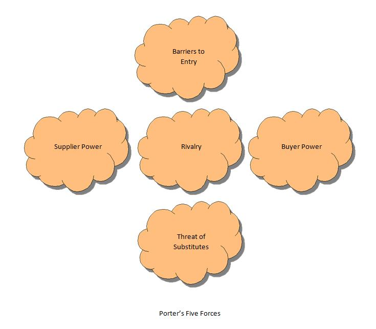how does porter s 5 forces apply to the restaurant industry Porter's five forces is a tool for evolving business strategies on the basis of the   the main suppliers in the fast-food industry are dough, dairy produce, and   business managers use the five forces model mainly to initiate an analysis of.
