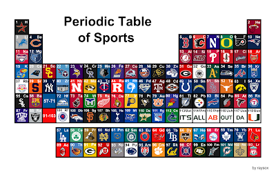Sports Logo Spot Periodic Table Of Sports