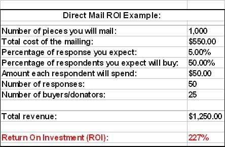what is a good roi percentage