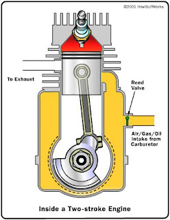 toms engine help and information an insight into the two stroke cycle of a petrol fuelled engine