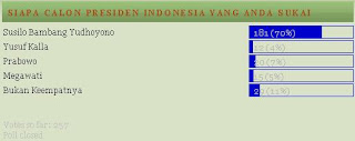 hasil polling capress Indonesia 2009