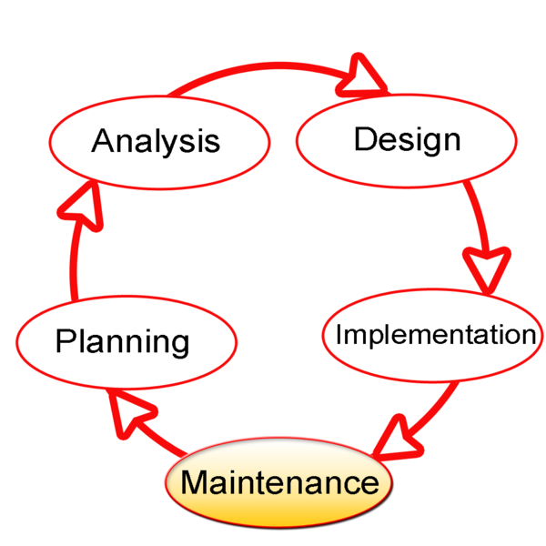 waterfall model of sdlc 2011