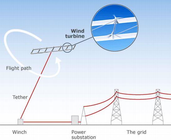 Kite Wind Turbines as a Reliable Wind Turbine:alternative energy