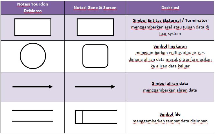 Dfd Erd Indomaret moreover Enquete Verwerken. on tabel dan diagram
