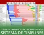 Sistema de Timelines