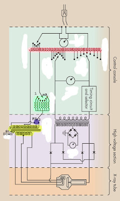 Diagram of x ray circuit diy enthusiasts wiring diagrams radiography at ecc the x ray circuit rh eccrad blogspot com circuit diagram of x ray machine circuit diagram of x ray machine ccuart Choice Image