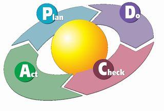 【情報】PDCA→PDCI 情報】PDCA→PDCI   AgileNe