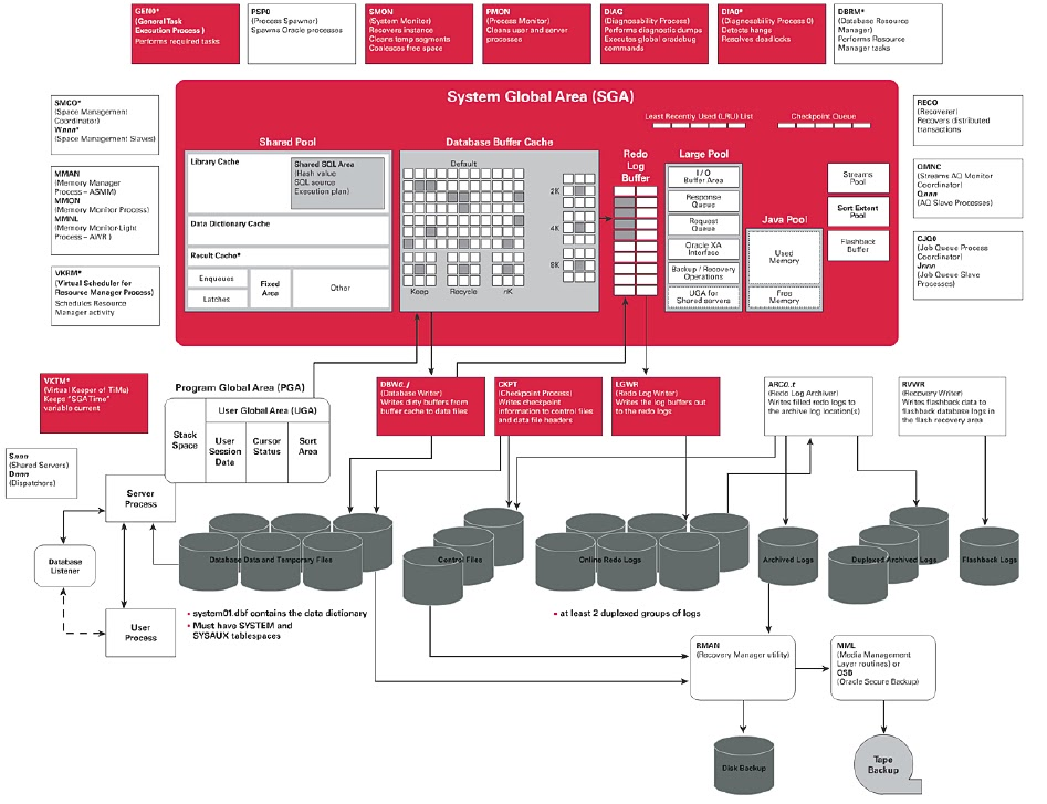 Oracle Database 11g   Architecture Diagram