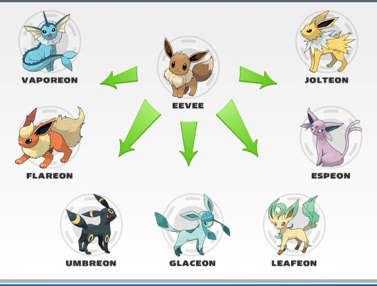 Are there any disadvantages to evolving Eevee right away ...