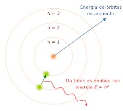 modelo de niels bohr