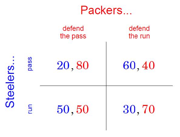 options strategies table