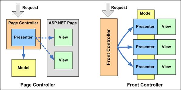 Front Controller Design Pattern