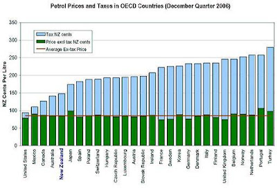 Comparison of OECD petrol prices and taxes