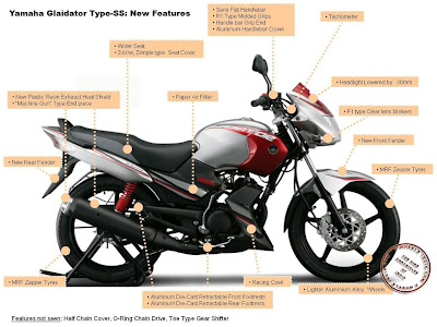Yamaha-Gladiator Type SS New Features