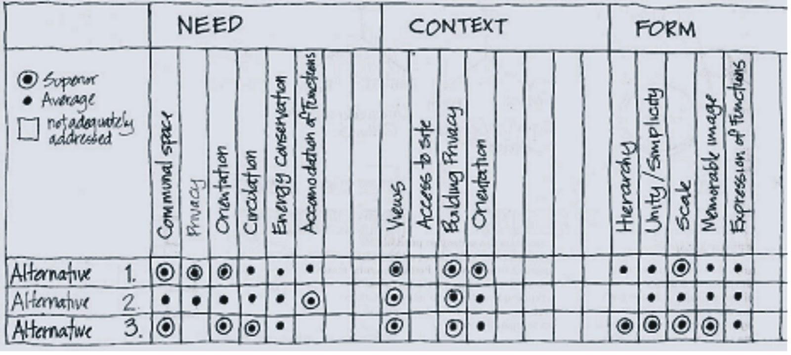 Sebuah Pembelajaran tentang Desain Arsitektur: Pengembangan Ide ke ...