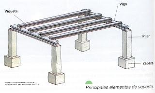 Estabilidades iii fac arq estructuras de hormig n armado for Como hacer una estructura metalica para techo