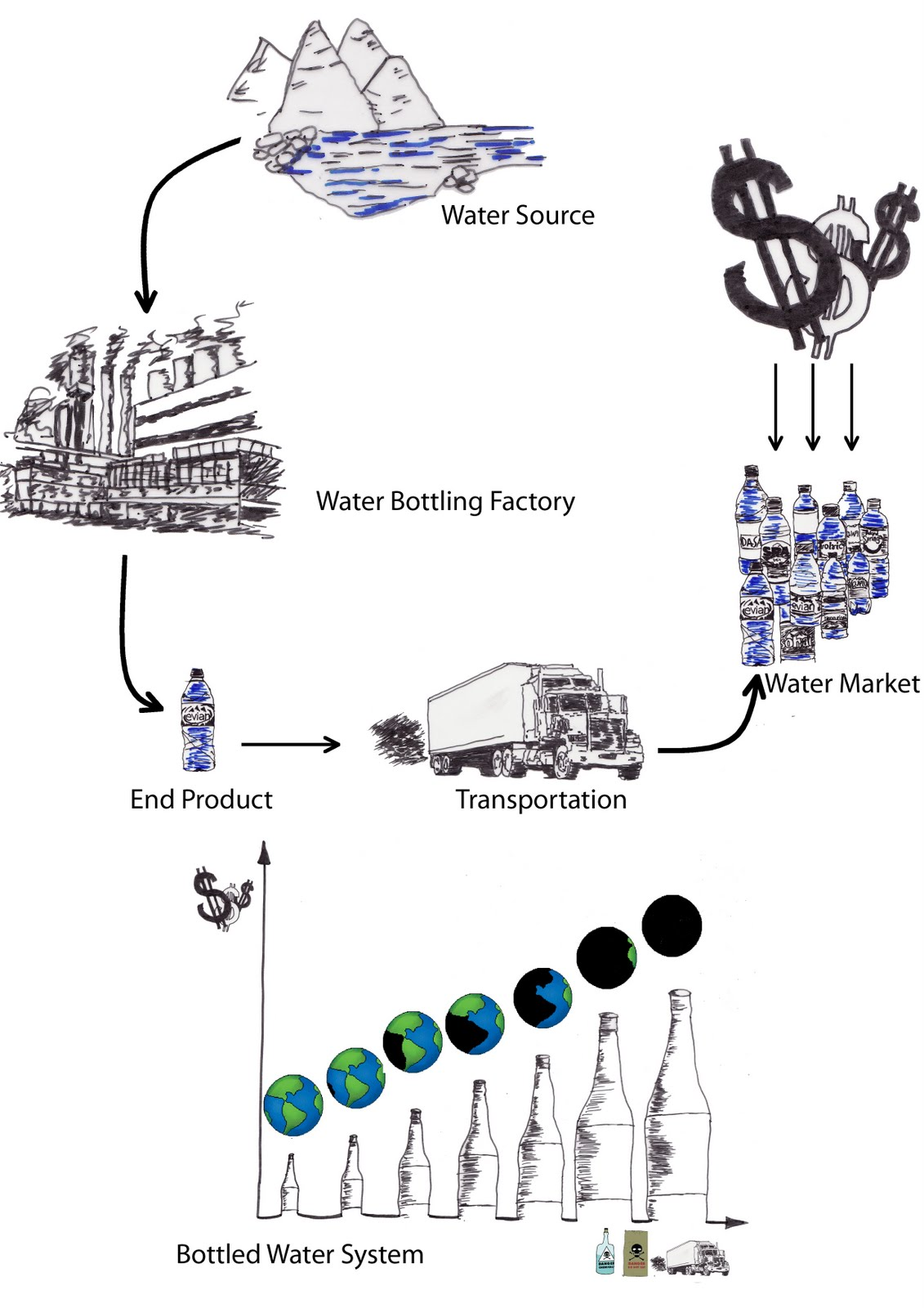 bottled water vs tap water 2 essay Free essay: bottled water vs tap water water is an essential part to human life we as humans need around eight to twelve cups per day to make up for the.