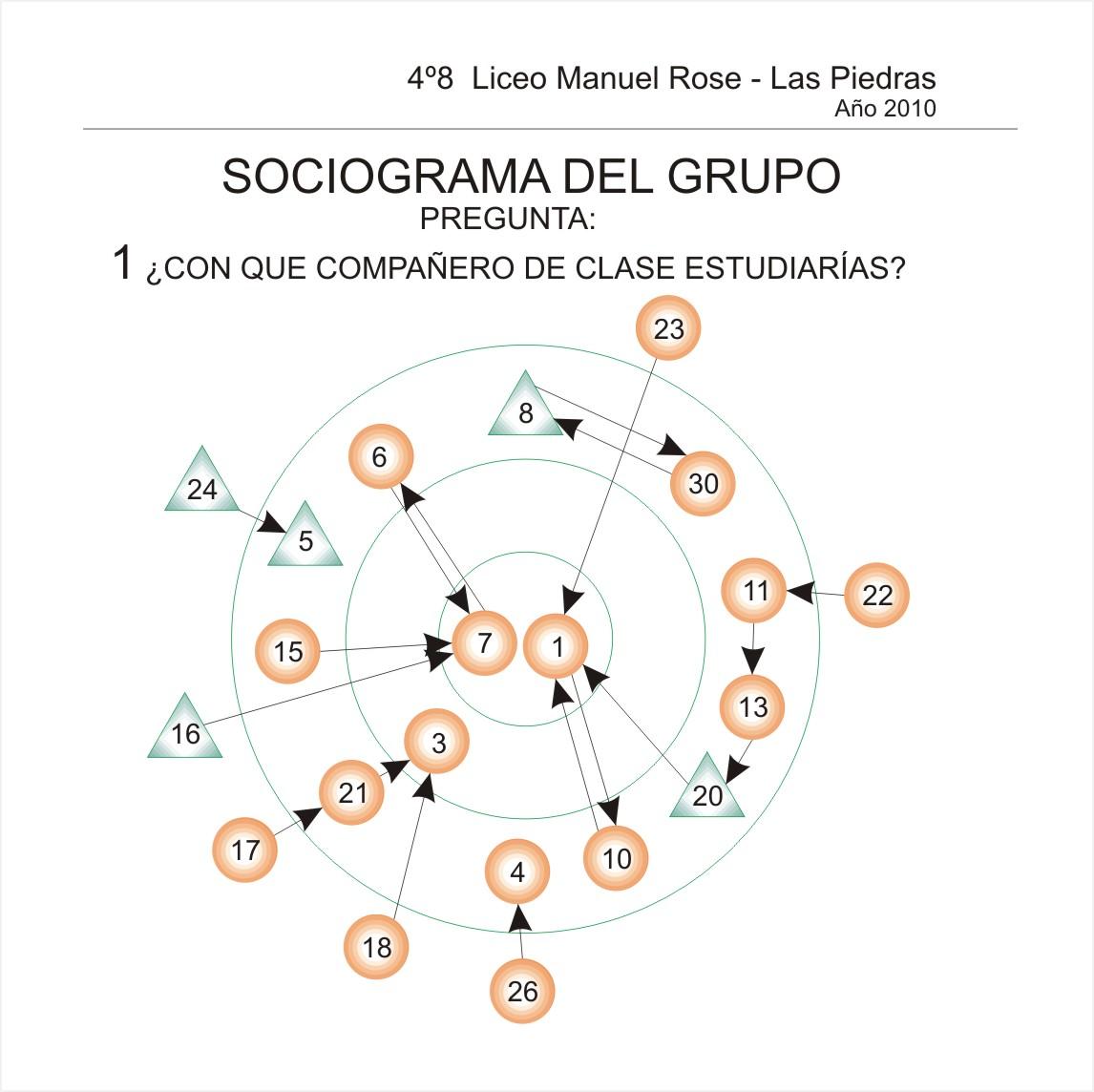 FT: SOCIOGRAMAS DEL GRUPO