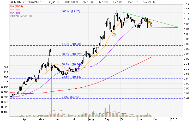 My Stocks Investing Journey: GENTING SINGAPORE - Forming a Bearish ...