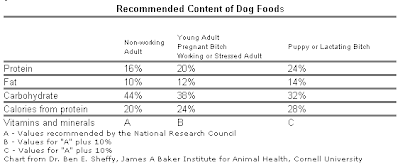 Is it bad to give dog food samples to your dog as treats?