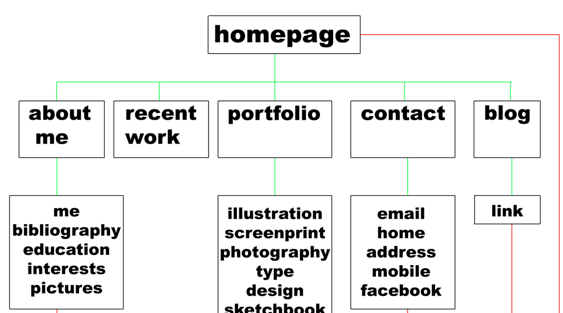 Roberta U0026 39 S Design Blog  Flow Chart For My Web Site