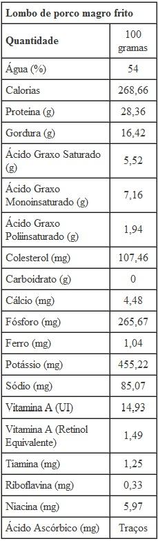 valor nutricional porco