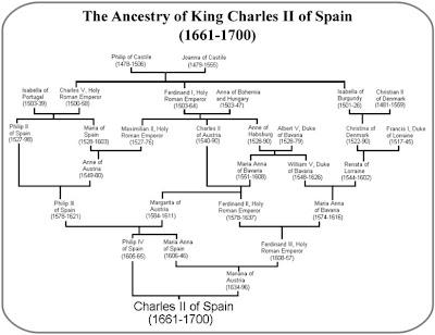 Arbol genealogico de Carlos II