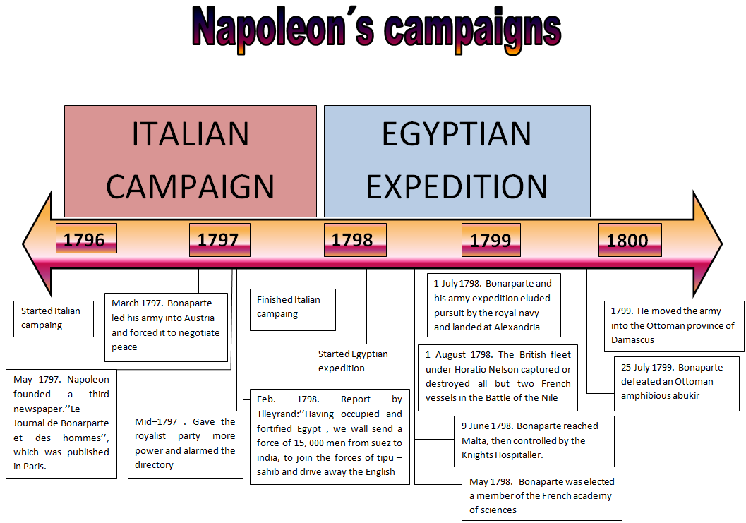 napoleon timeline French history timeline napoleon was replaced by louis xviii, who was then overthrown by charles x charles' reign reminded.