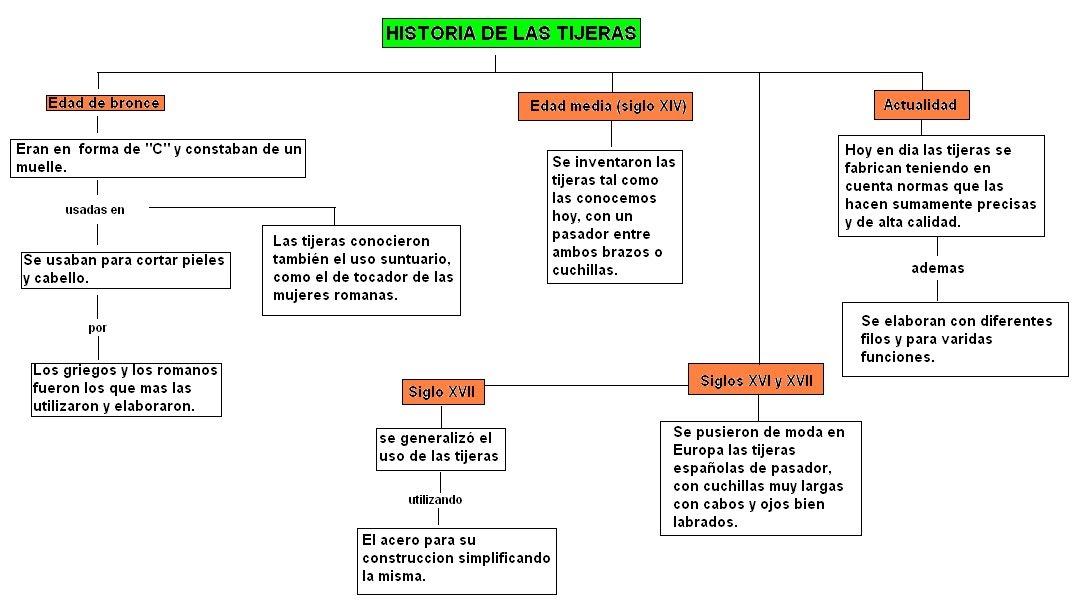 TIJERAS: Historia de las tijeras