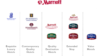 marriott hotels marketing segmentation targeting and positioning Marriott hotels & resorts  i have some issue with the broad segmentation of crowne plaza and doubletree as  because they are targeting families that would.