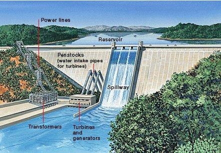 hydropower as an alternative energy source essay