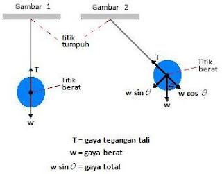 Jenis jenis keseimbangan amati gambar 2 bola bergerak kembali ke posisi seimbang akibat adanya gaya total yang bekerja pada bola w sin teta gaya tegangan tali t dan komponen ccuart Gallery