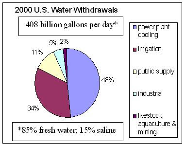 environment crises future fresh water heat usa needs freash water