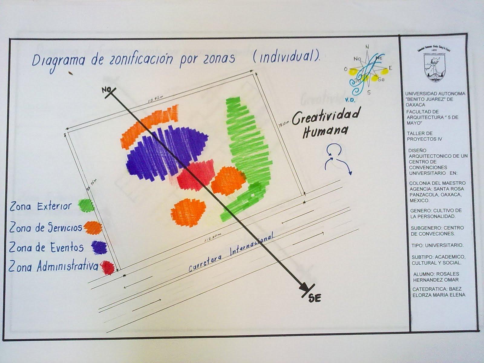 Proceso del dise o arquitect nico de un centro de for Zonificacion arquitectonica
