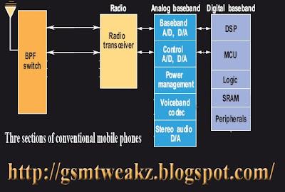 Block diagram of cell phone | 8 Antennas cell phone signal Block