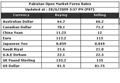 Pakistan open market forex rates