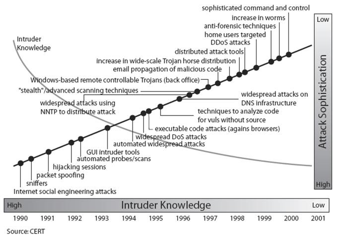 Information security trends essay