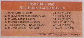 Hasil Rekapitulasi Pilkada Indramayu 2010