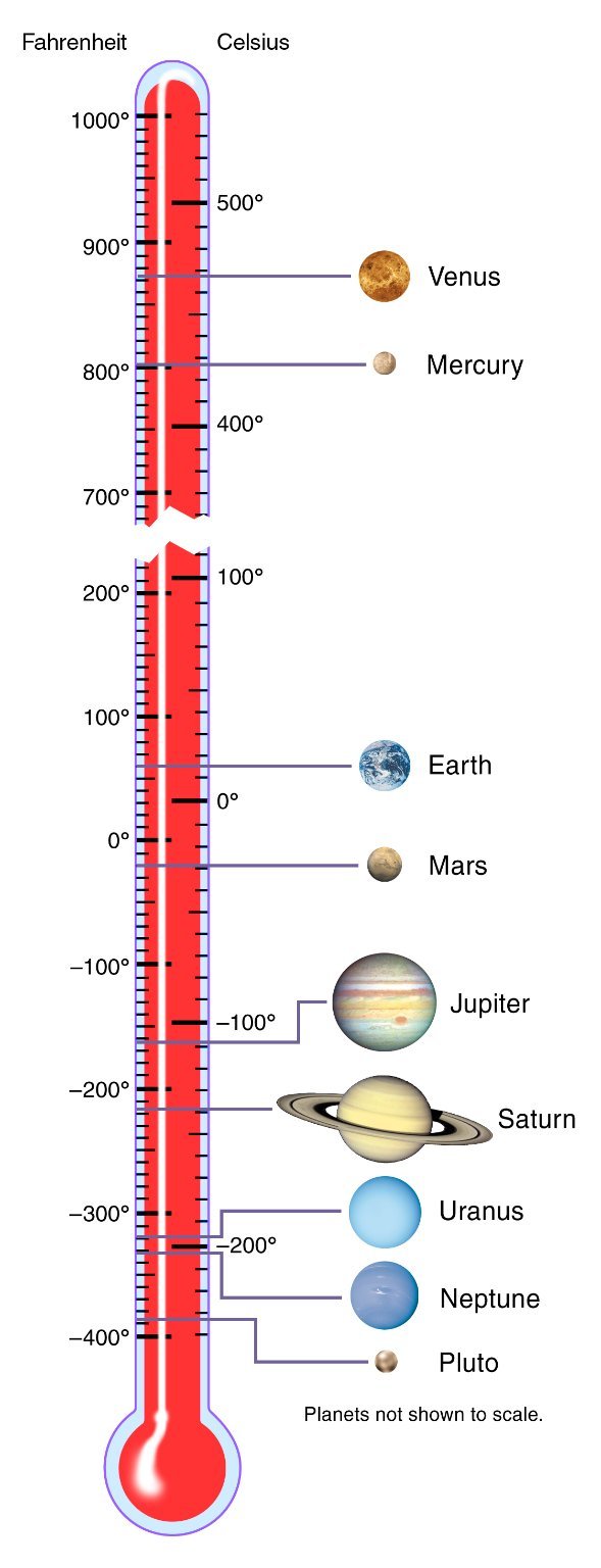 all of the planets temperatures - photo #4