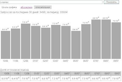 КламаС Статистика маркетинг1
