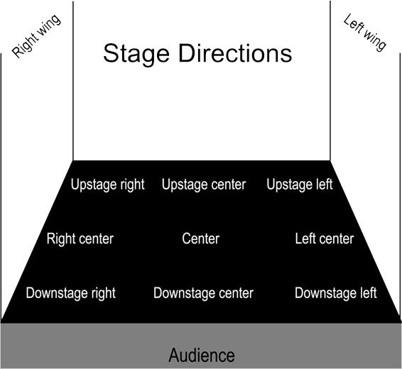 stage blocking template