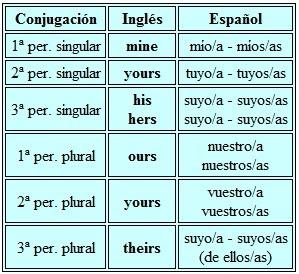Te Ayudamos: Pronombres y Adjetivos Posesivos
