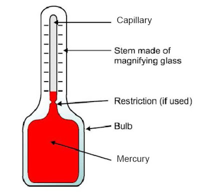 Diagram Of Mercury In Glass Thermometer