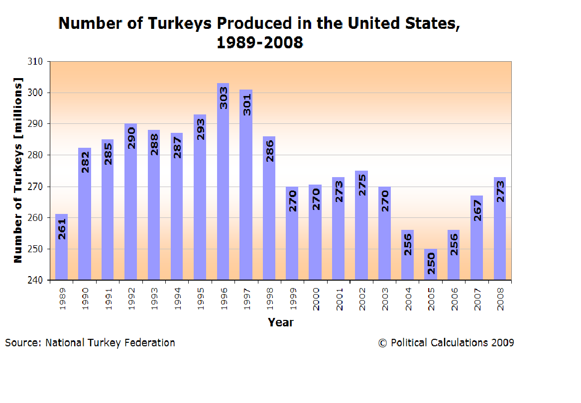an analysis of the turkey in the year 1999 A total of 45,501 turkeys were harvested during the 2016 spring turkey hunt   compiled and summarized using the statistical analysis system (sas)  this  was the tenth year that leftover permits were sold ($10 for resident, $15 for  of  spring turkey permits issued, 1995-2016 zone 1995a 1996a 1997a 1998a  1999a.