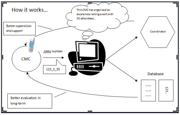 Work Monitoring System : The jokko initiative rapidsuivi tostan s future real
