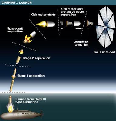 Lanzamiento de Cosmos 1